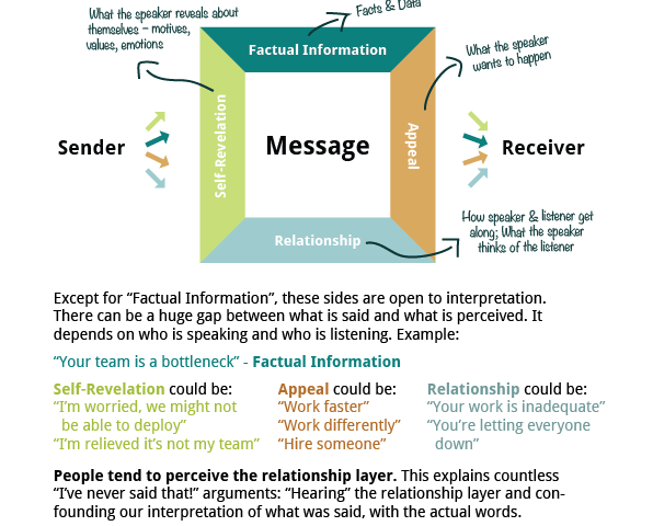 Four Sides of a Message