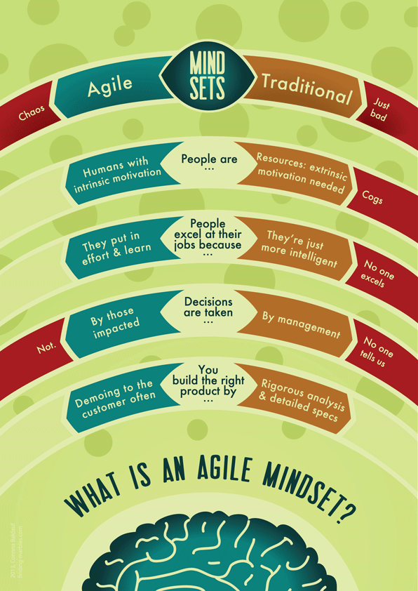 Agile mindset wall for Agile vs traditional project management