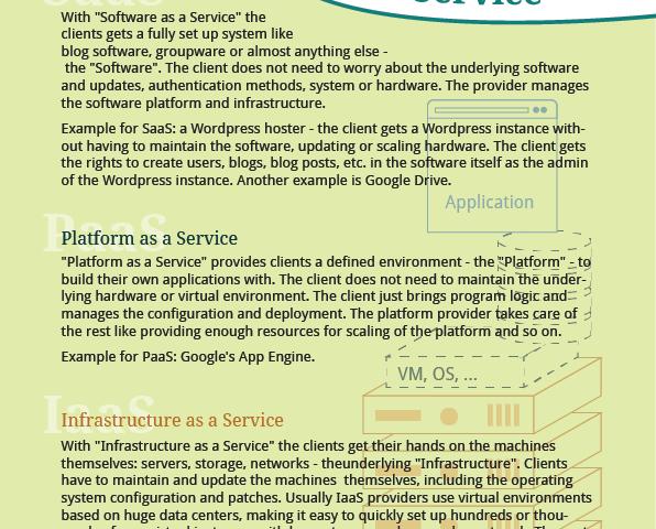 As a Service – SaaS, PaaS, IaaS
