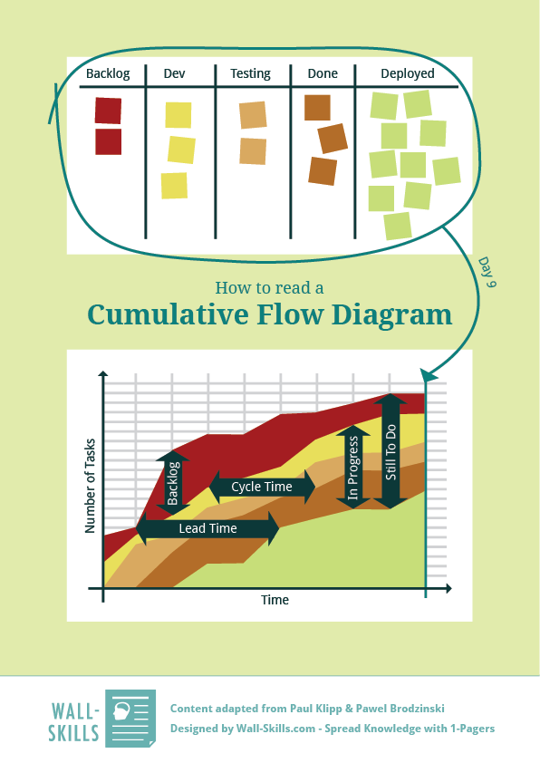 Cumulative-Flow-Diagram_Wall-Skills