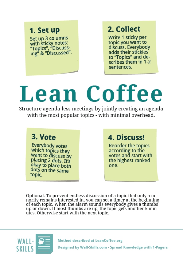 Lean-Coffee_Wall-Skills