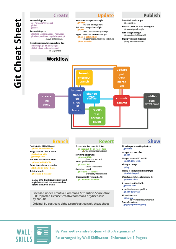 git-Cheat-Sheet_Wall-Skills