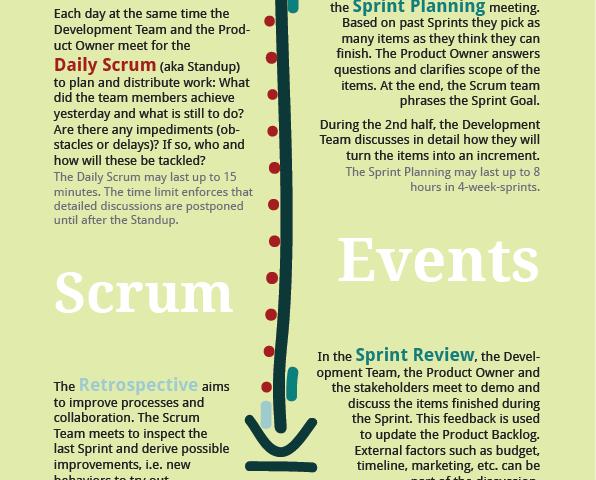 Scrum Events