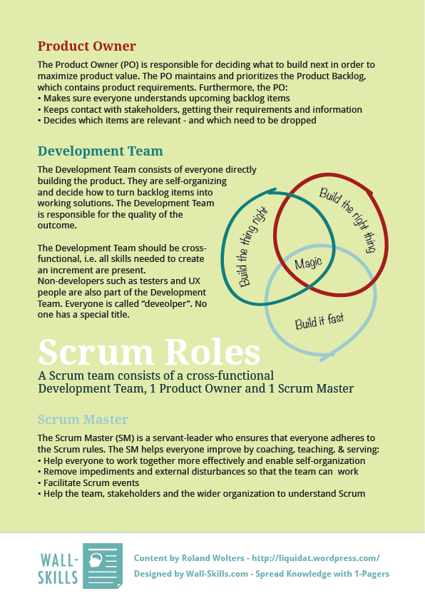 Scrum-Roles_Wall-Skills