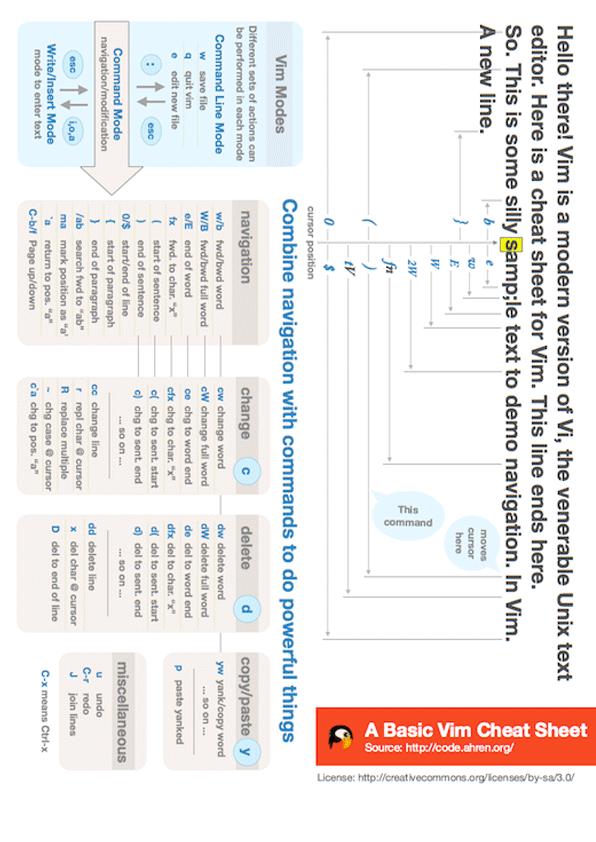 Vim Cheat Sheet | Wall-Skills com