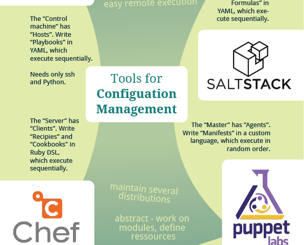 Configuration Management – Ansible, Salt, Chef, Puppet