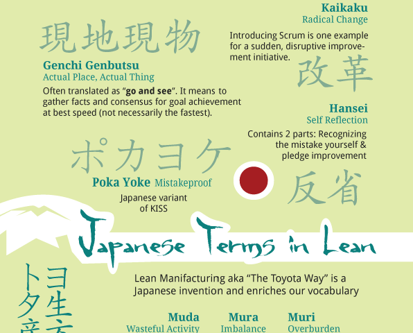 Japanese Terms in Lean – Cheat Sheet