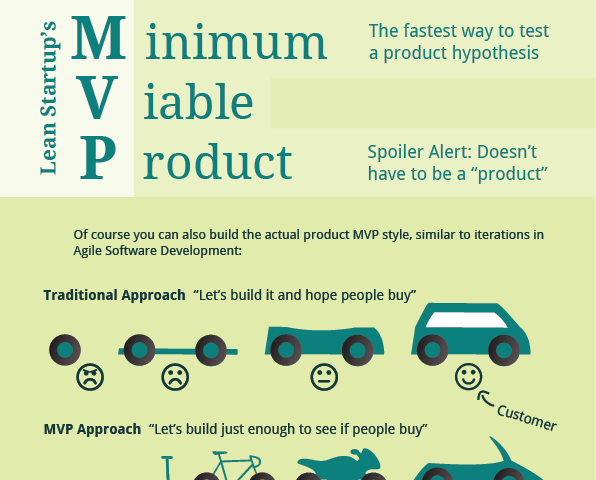 Wall spread knowledge with 1 pagers scrum for Minimum viable product template