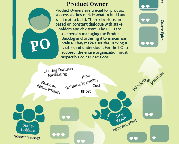 The Role of the Product Owner – Maximize Value