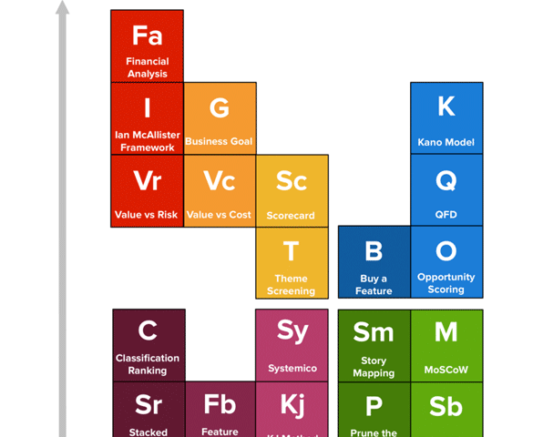 Periodic Table of Product Prioritization Techniques
