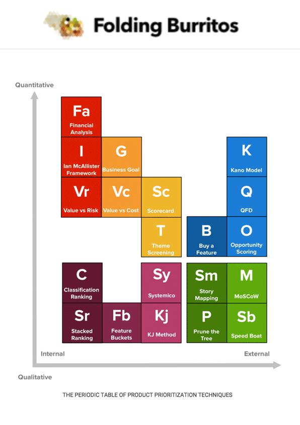 periodic-table-prioritization-techniques