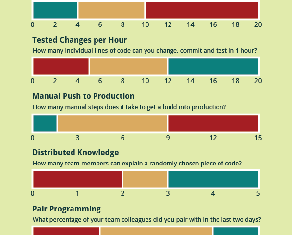 Agile Engineering Self Assessment