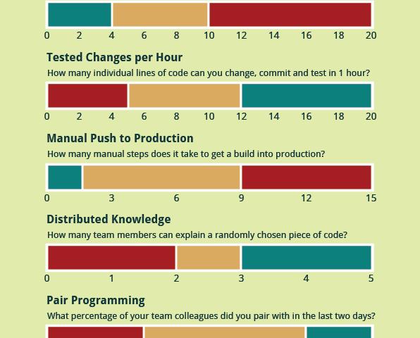 Agile Engineering Self Assessment