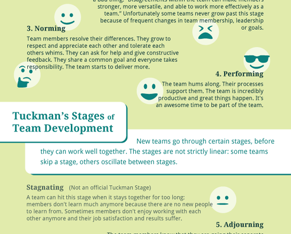 Tuckman's Stages of Team Development