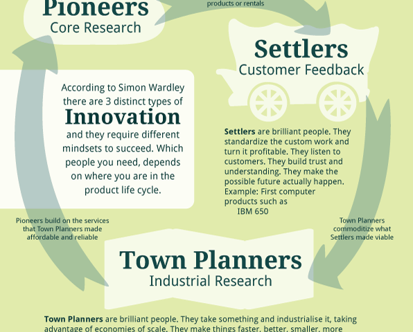 Pioneers, Settlers and Town Planners – 3 Types of Innovation