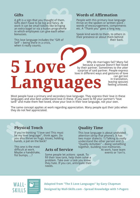 Affirmation language love of words Love Languages: